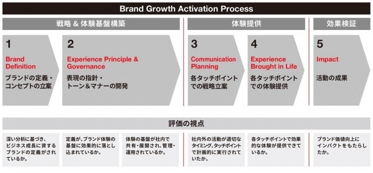 adf-web-magazine-interbrand-japan-branding-awards-2020-1