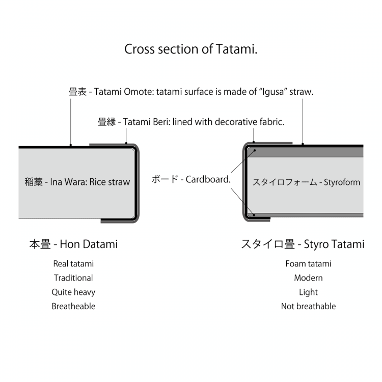 adf-web-magazine-tatami-sectional-view