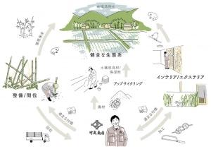 放置竹林再生がテーマの「MICHIKU-竹コミュニティ事業」始動