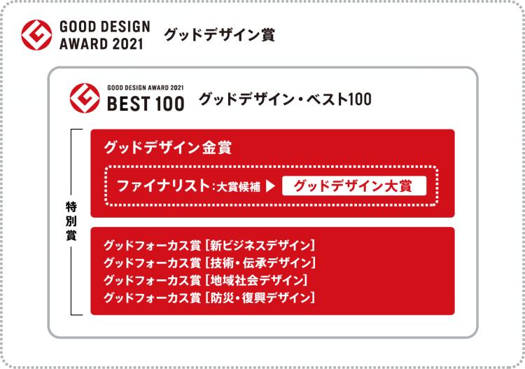 adf-web-magazine-good-design-awards-2021-2