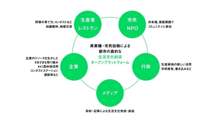 adf-web-magazine-jr-east-tokyo-urban-farming-2