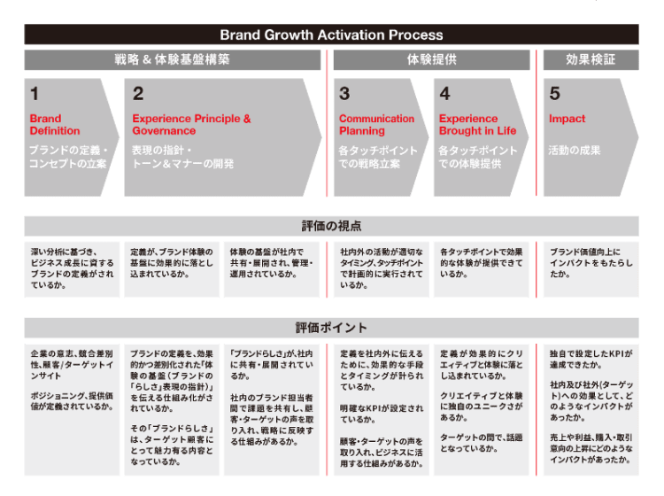 adf-web-magazine-japan-brandng-awards-2021-2
